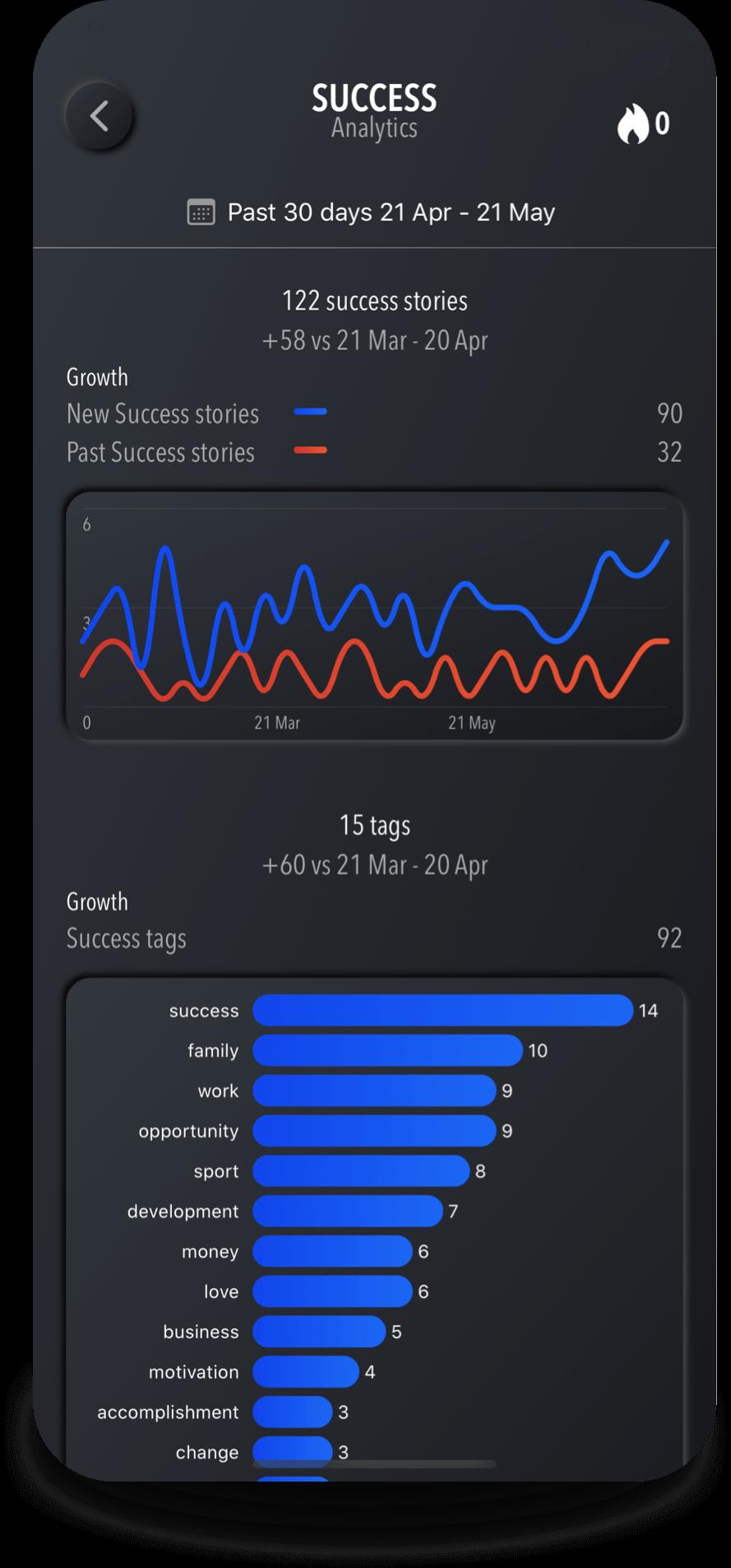 iOS app Success Journal your Motivator analytics dark mode