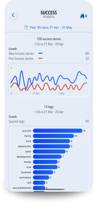 iOS app Success Journal your Motivator analytic light mode