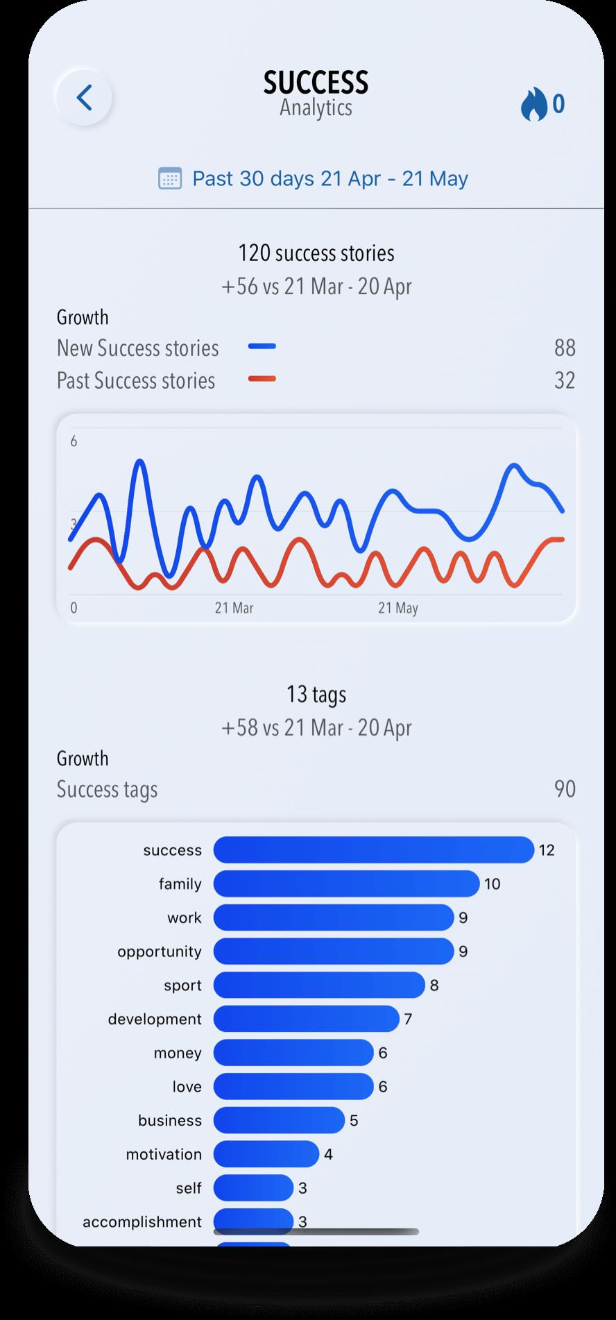 iOS app Success Journal your Motivator analytic light mode